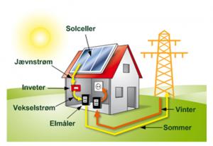 På billedet ses de vigtigste komponenter i et solcelleanlæg
