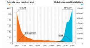 Grafen viser sammenhængen imellem den samlede solcellekapacitet og prisen pr Watt solcelleanlæg. Kilde: CleanTechnica