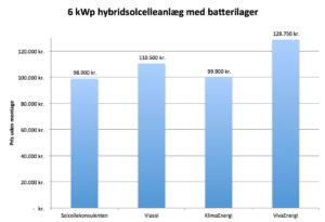 Sammenligning af priser på 6 kWp hybridsolcelleanlæg