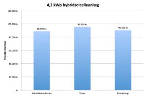 Sammenligning af priser på 4,2 kWp hybridsolcelleanlæg