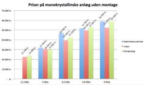 Prissammenligning af monokrystallinske solcelleanlæg 2-6 kWp